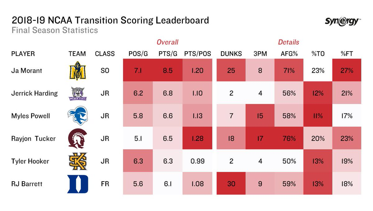 Here's a final look at the top transition scorers in D1 college hoops during the 2018-19 season.