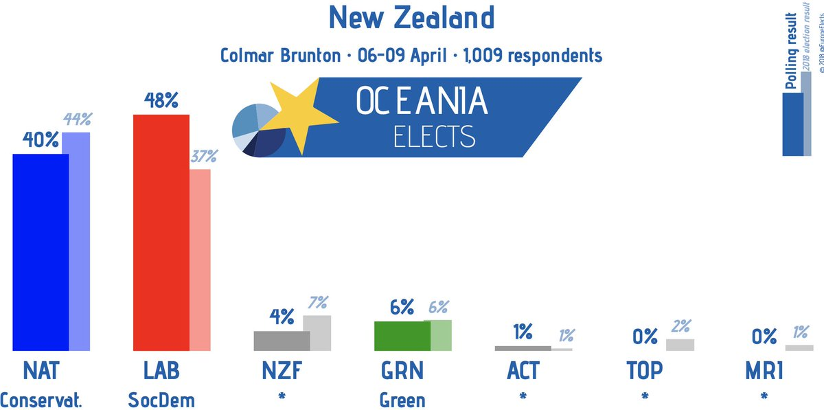 Oceania Elects on Twitter: