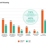 62 percent of residents in high-priced areas (the 15 metros with the highest median home prices) acknowledged that #housing in these markets was unaffordable, according to research from CoreLogic together with RTi Research: https://t.co/ZPeOUgfrLv