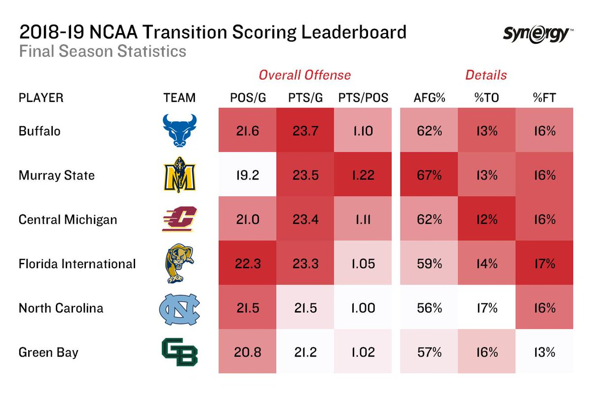 With the 2018-19 season in the books, here is a final look at the most prolific transition offenses in DI college hoops.
