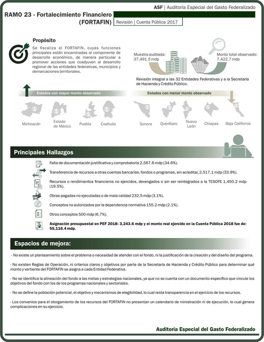 #NoDejesPasar los resultados de la fiscalización realizada por la Auditoría Especial del Gasto Federalizado al Ramo 23 - Fortalecimiento Financiero (FORTAFIN):