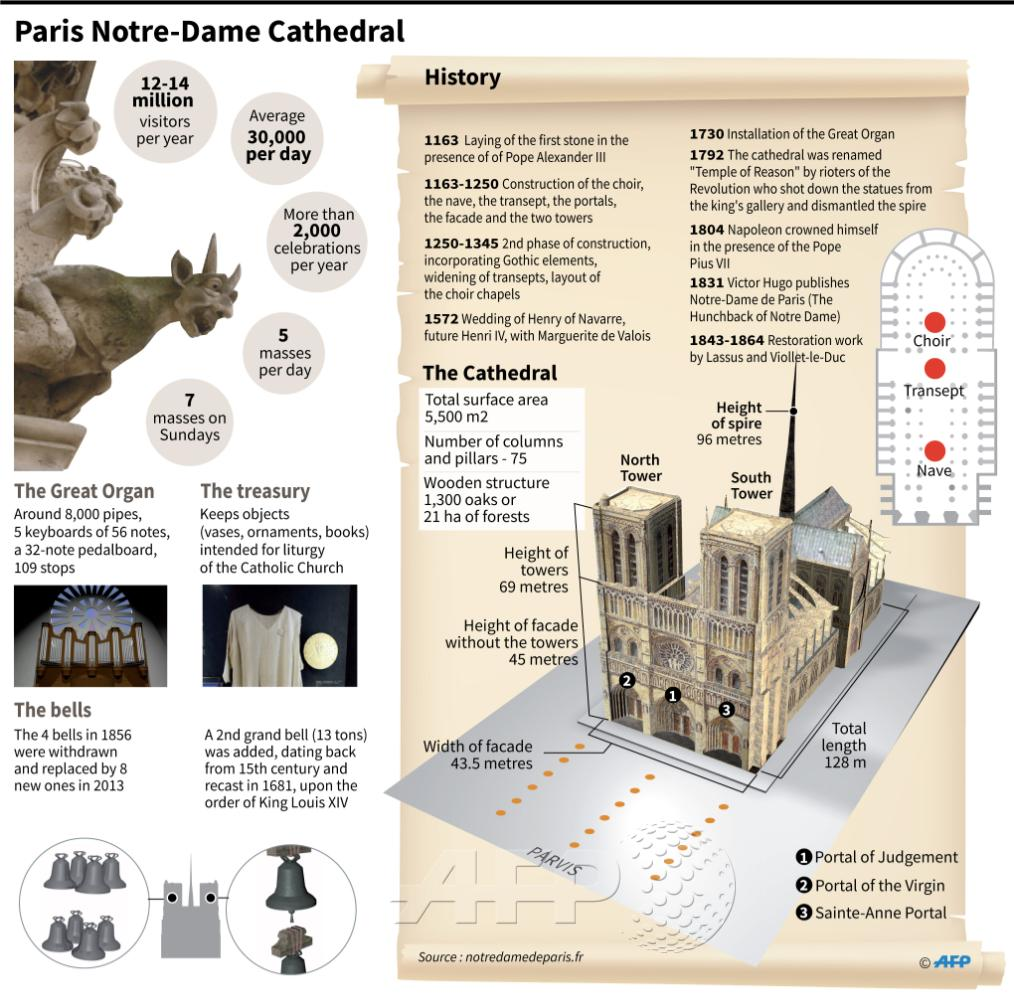 Afp News Agency On Twitter Afp Floor Plan Factfile And