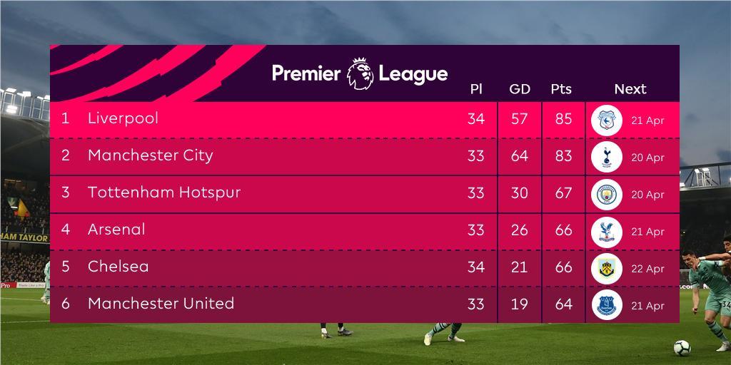 RT @premierleague: An important victory for @Arsenal  #WATARS https://t.co/ghx7wQjuXM