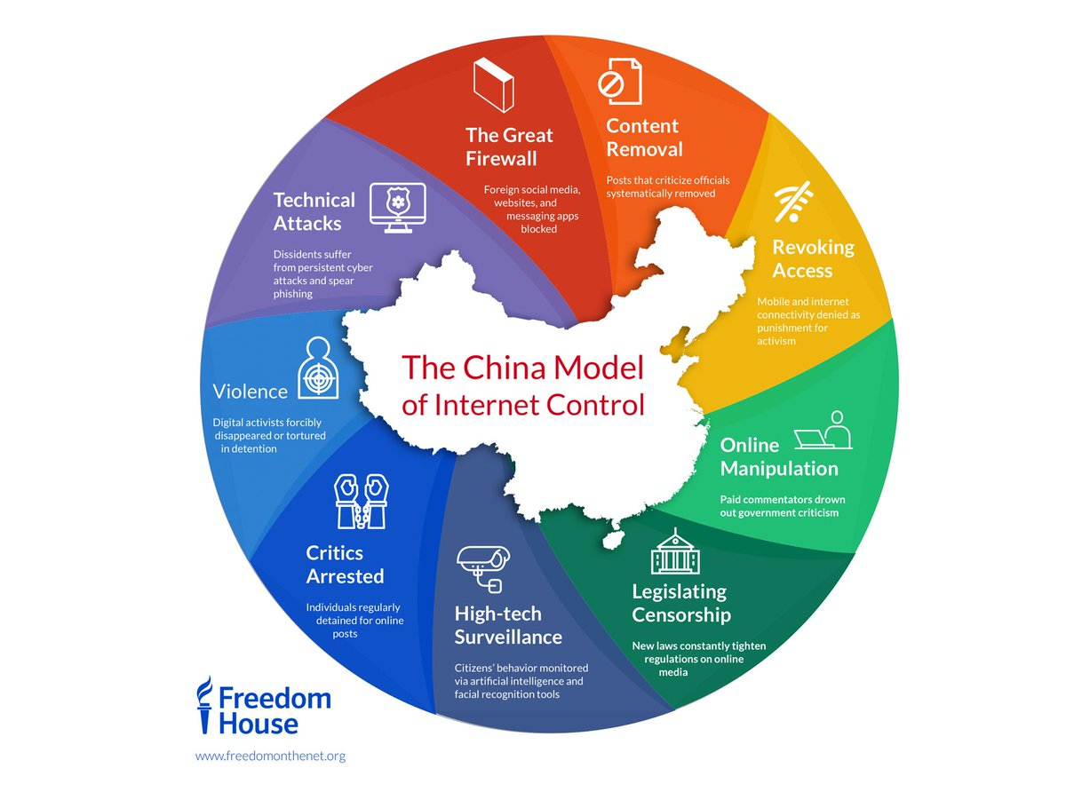 Image result for China intrenet controls  images