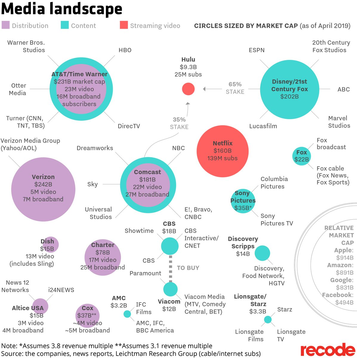 RT @ranimolla: @pkafka Now the media map looks like this: