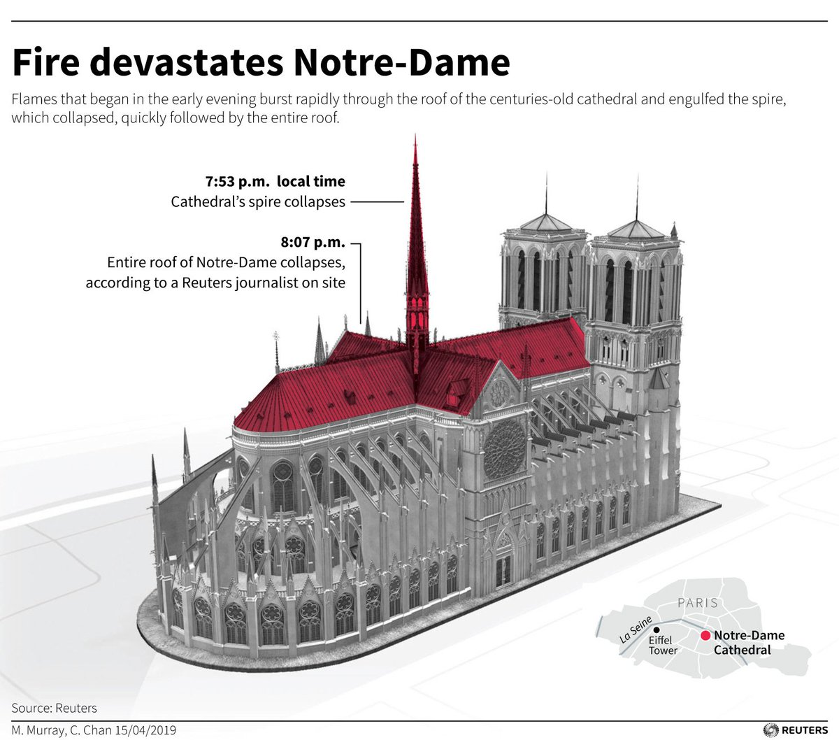 MORE: Macron says he will launch an international fundraising campaign for Notre-Dame cathedral https://reut.rs/2KGbB8a
