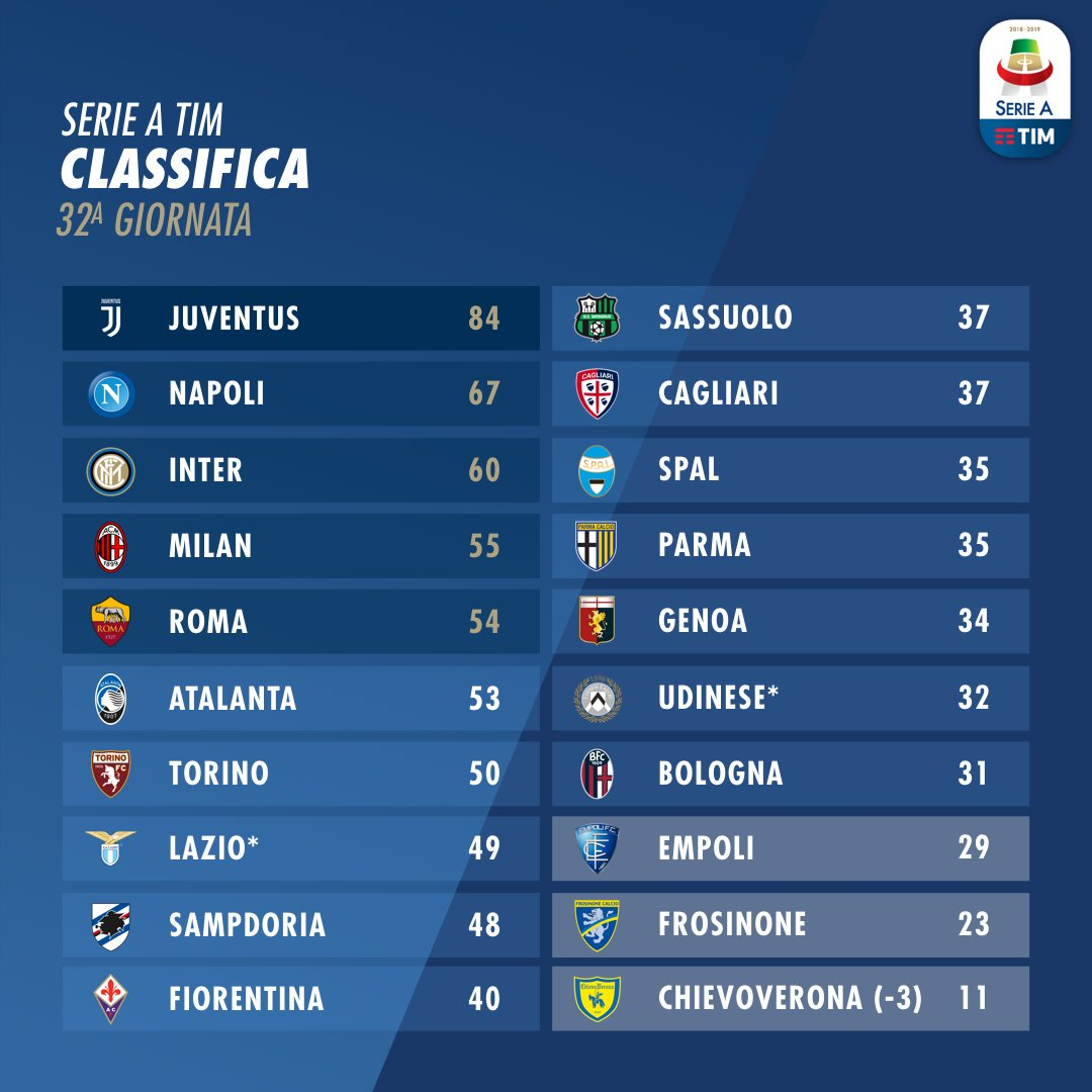 Raffaele On Twitter Serie A Standings After 32 Rounds