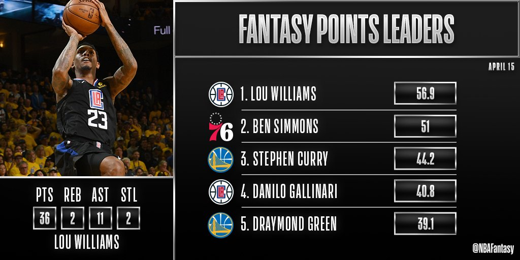 WOW.  The @LAClippers come back from 31 points down to even up their series at 1-1 vs. Golden State!  @TeamLou23 leads the way with 29 points in the 2nd half and is your #NBAFantasy Player of the Night!  #NBAPlayoffs