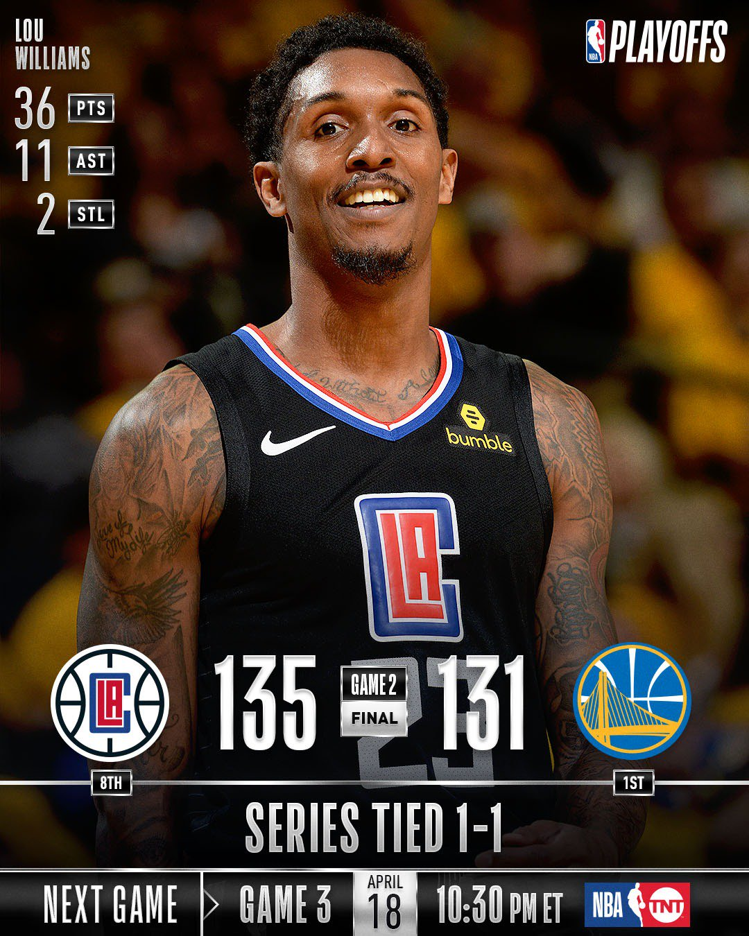 The @LAClippers head back home tied at 1-1!  Game 3: Thursday (4/18), 10:30pm/et, TNT  #NBAPlayoffs #ClipperNation https://t.co/pGc5Rr7Ory