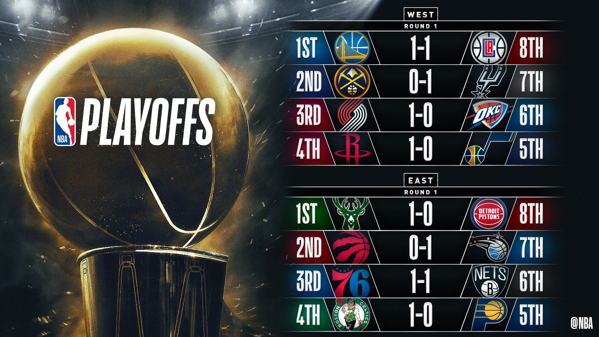 The @sixers & @LAClippers even their series' 1-1 with WINS on Monday! #NBAPlayoffs https://t.co/27JtHNIR6h
