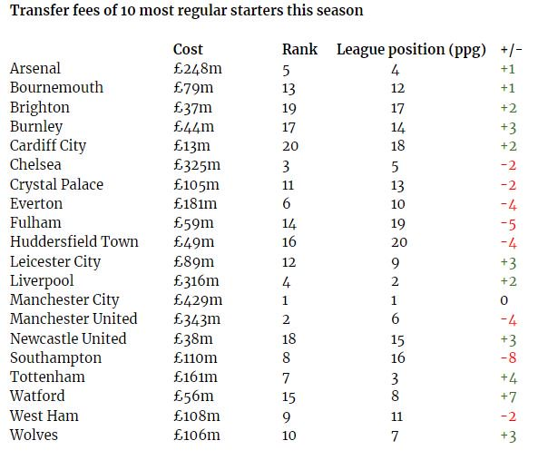 Table showing the transfer fee cost of the ten most used players by each Premier League club this season.