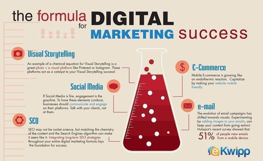 The formula for #digitalmarketing success: - Visual storytelling - #SEO - Emails - #SocialMedia - #Ecommerce #SMM #contentmarketing #EmailMarketing #SearchEngineOptimization via @IsabellajonesCl