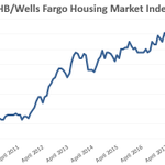 """Home builder confidence rose one point to 63 in April in the latest NAHB/@WellsFargo Housing Market Index (HMI). """"Builders report solid demand for new single-family homes but they are also grappling with affordability concerns.""""- NAHB Chairman Greg Ugalde. https://t.co/XHfPzYp5iD"""