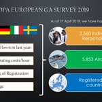 GAMA and IAOPA have re-opened our European #GeneralAviation Survey until 31st May to gather additional data points to make sure we have a fully representative picture of the diversity of GA in Europe. Participate now & share!  https://t.co/PHK9AXGtXQ