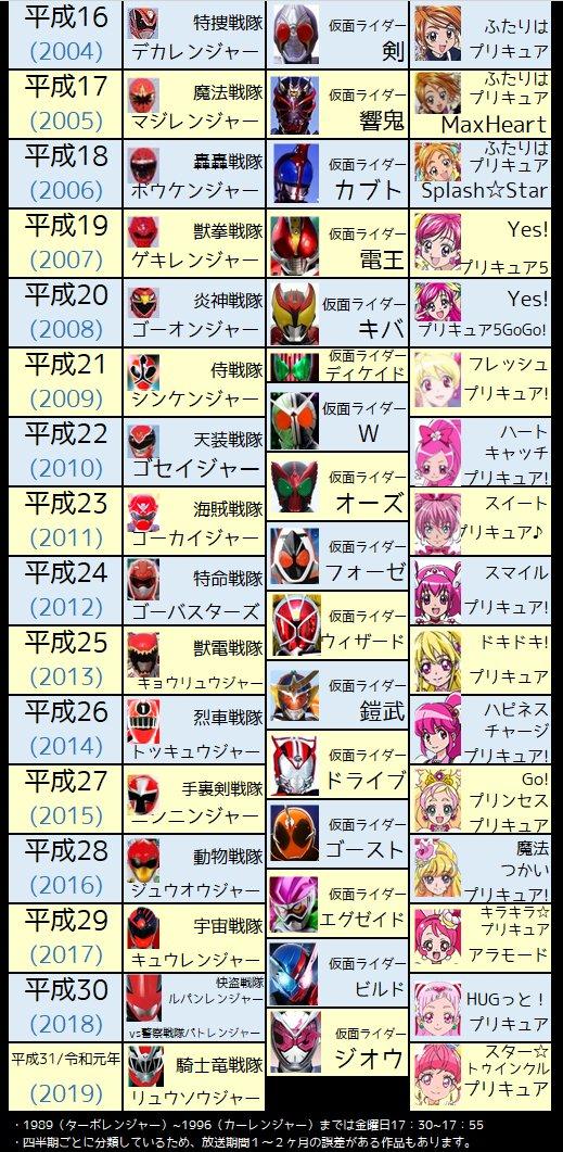 平成のニチアサヒーロー一覧!懐かしすぎる!!