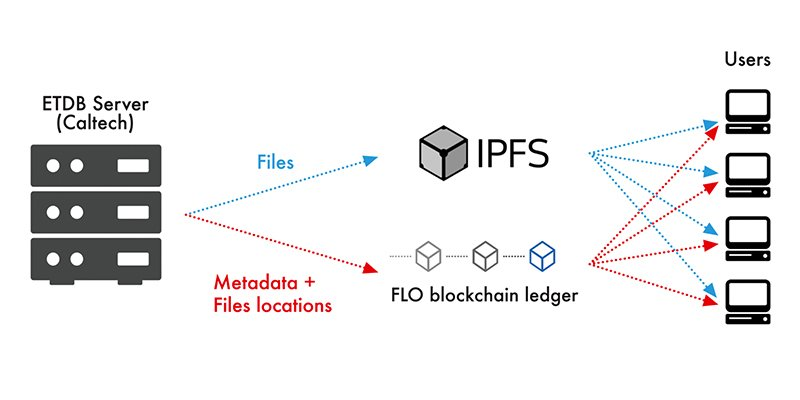 Our paper describing ETDB-Caltech - a blockchain-based distributed file sharing system for publicly sharing electron tomography datasets - is out now in @PLOSONE: https://t.co/xvWknFl1FC  See our data at https://t.co/pUF3NjZOQz