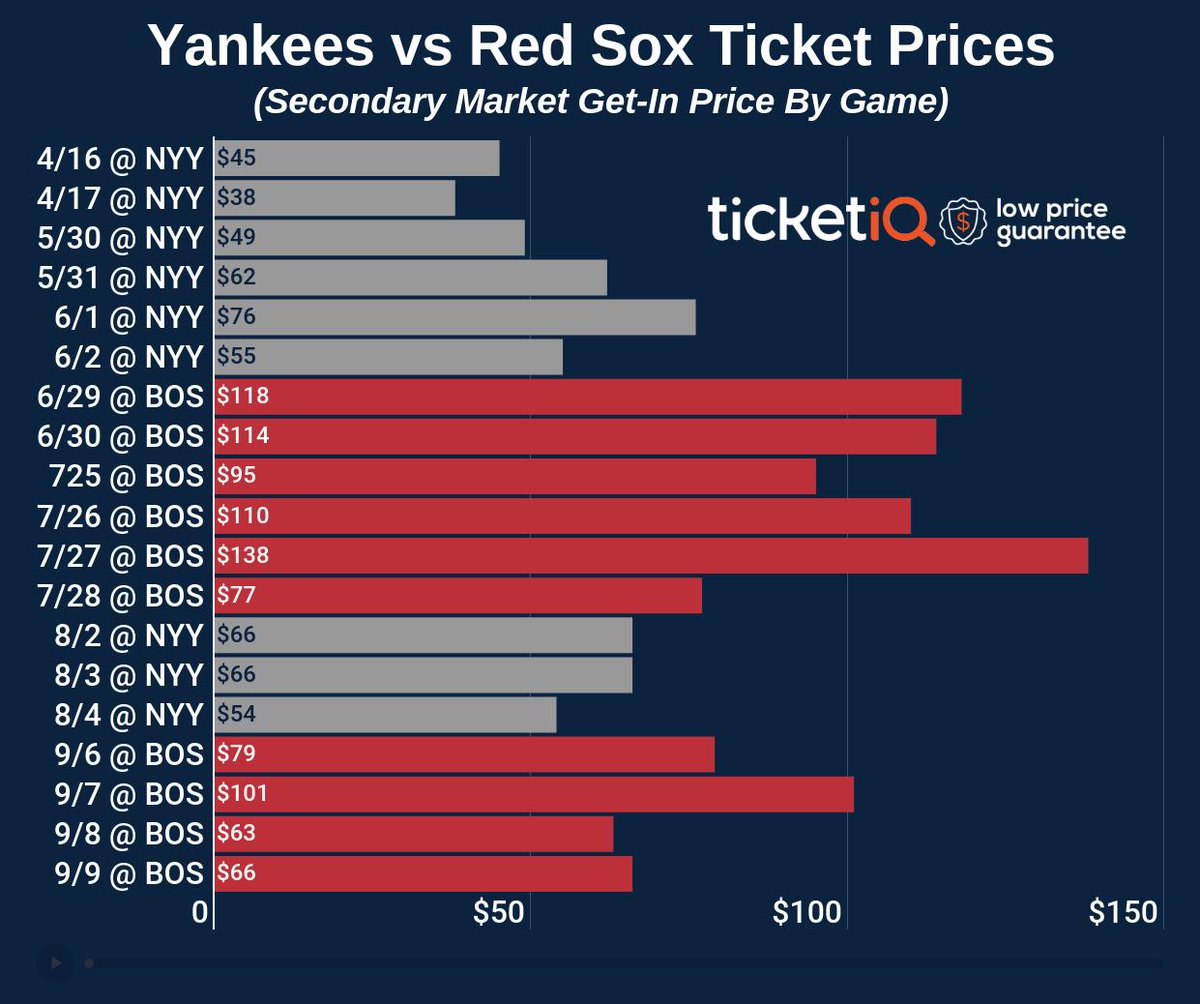 This week's Yanks/Sox games are the cheapest of 2019. For the season, the cheapest tickets in the Bronx cost an average of $40 less than the cheapest at Fenway.  Get the #LowPriceGuarantee on tickets to see baseball's most historic rivalry now on TicketIQ: https://www.ticketiq.com/mlb/new-york-yankees-tickets/?utm_source=twitter&utm_medium=social&utm_campaign=yankeessoxcore…