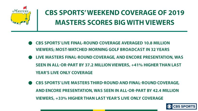 CBS Sports' Masters Coverage Scores Big with Viewers   http://bit.ly/2UGZWuk