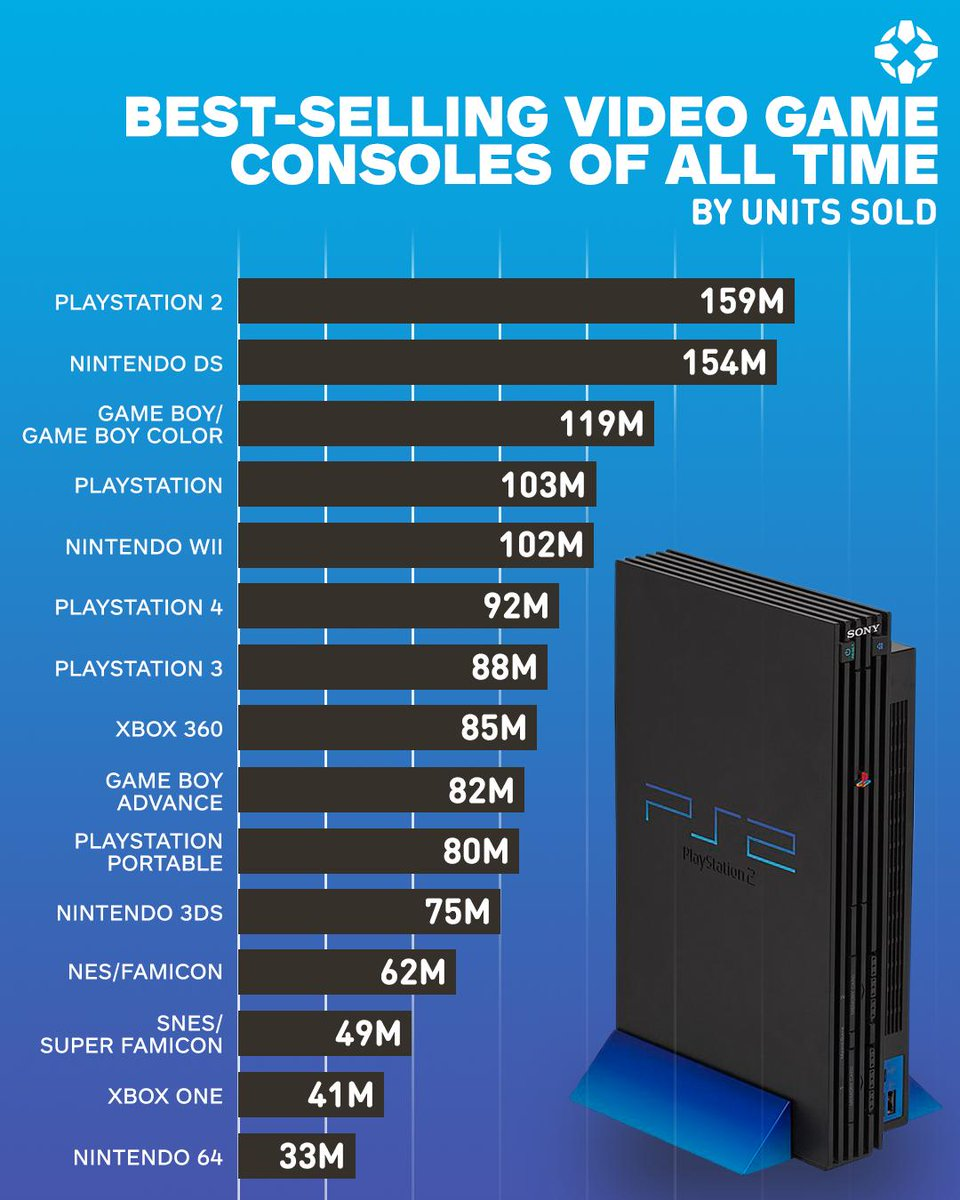 What was your favorite console?