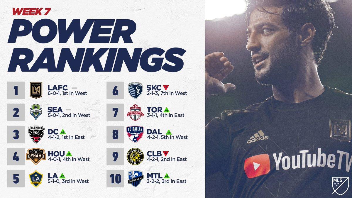 Can anyone slow down @LAFC? Full rankings --> http://soc.cr/BkFg30orZlP