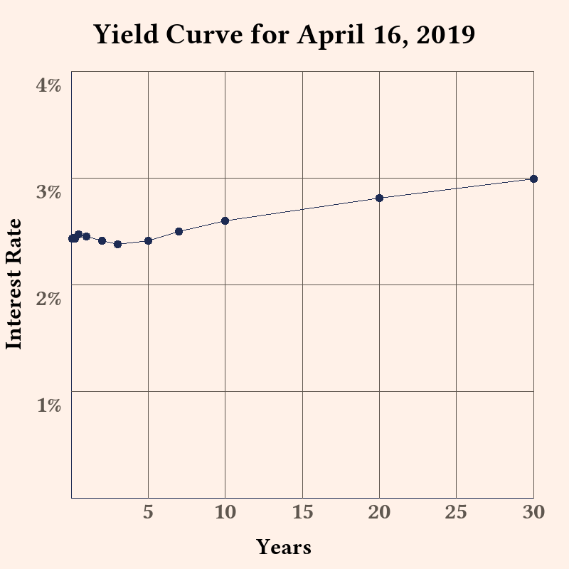 This is the #YieldCurve for 2019-04-16. Source: https://www.treasury.gov/resource-center/data-chart-center/interest-rates/Pages/TextView.aspx?data=yield…