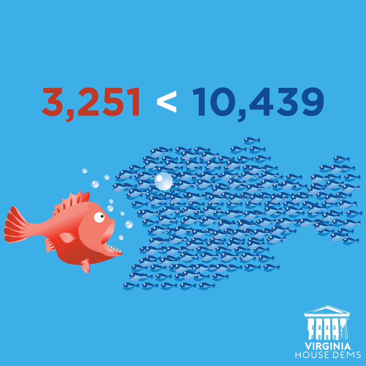 The #BlueWave keeps rising in VA! In the 1st quarter campaign finance reports, we significantly out-raised Republicans.  But we&#39;re even prouder that we had more than 3x the number of individual donations! Thank you all for your incredible grassroots support! #Fightfor51<br>http://pic.twitter.com/UHuCXazBA5