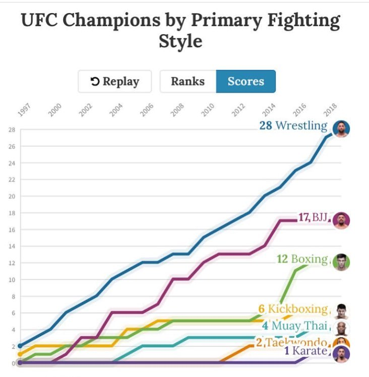 Next time you are arguing the most dominate martial art with friends...... @USAWrestling @tjwrestling @ufc