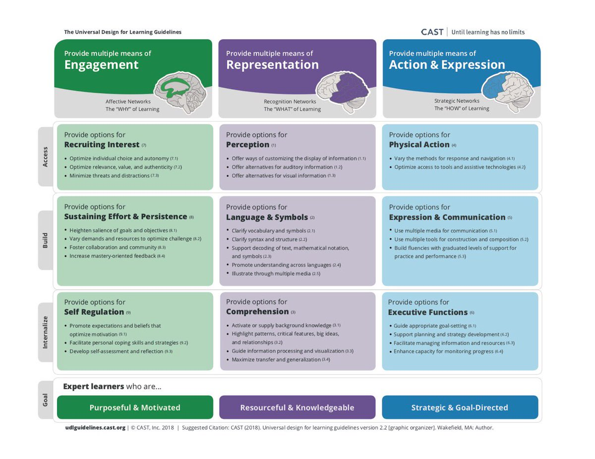 Universal Design for Learning Guidelines: http://udlguidelines.cast.org/ (by @CAST_UDL) #edchat #education #edtech #elearning #K12