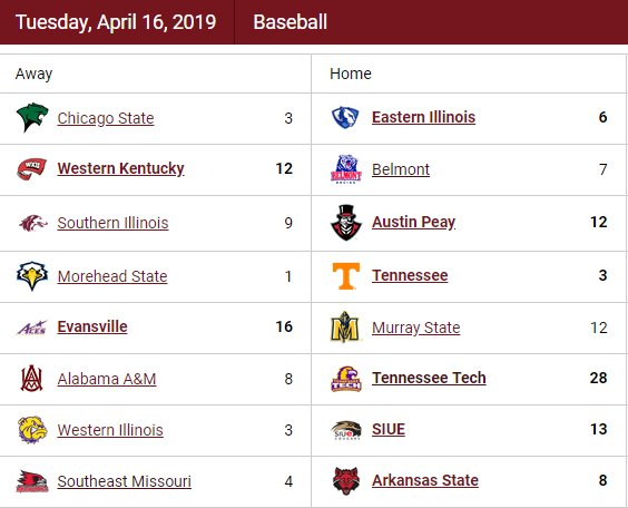 Here is a look at scores from Tuesday's OVC baseball action.   Recaps: http://bit.ly/2GhTYWJ.