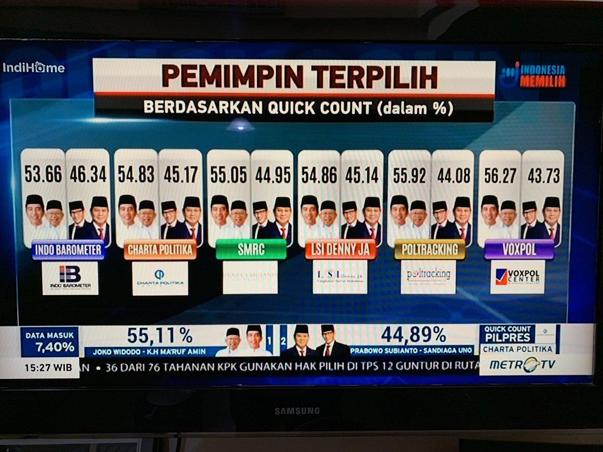 Yg tinggal diveririkasi adl menang satu digit atau dua digit? #JokoWinElection #01TheChampion
