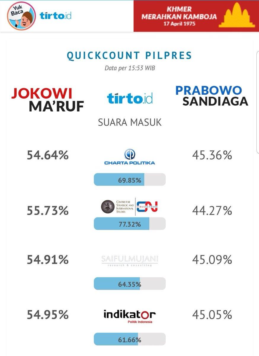 Tirto Quickcount Pilpres #JokoWinElection
