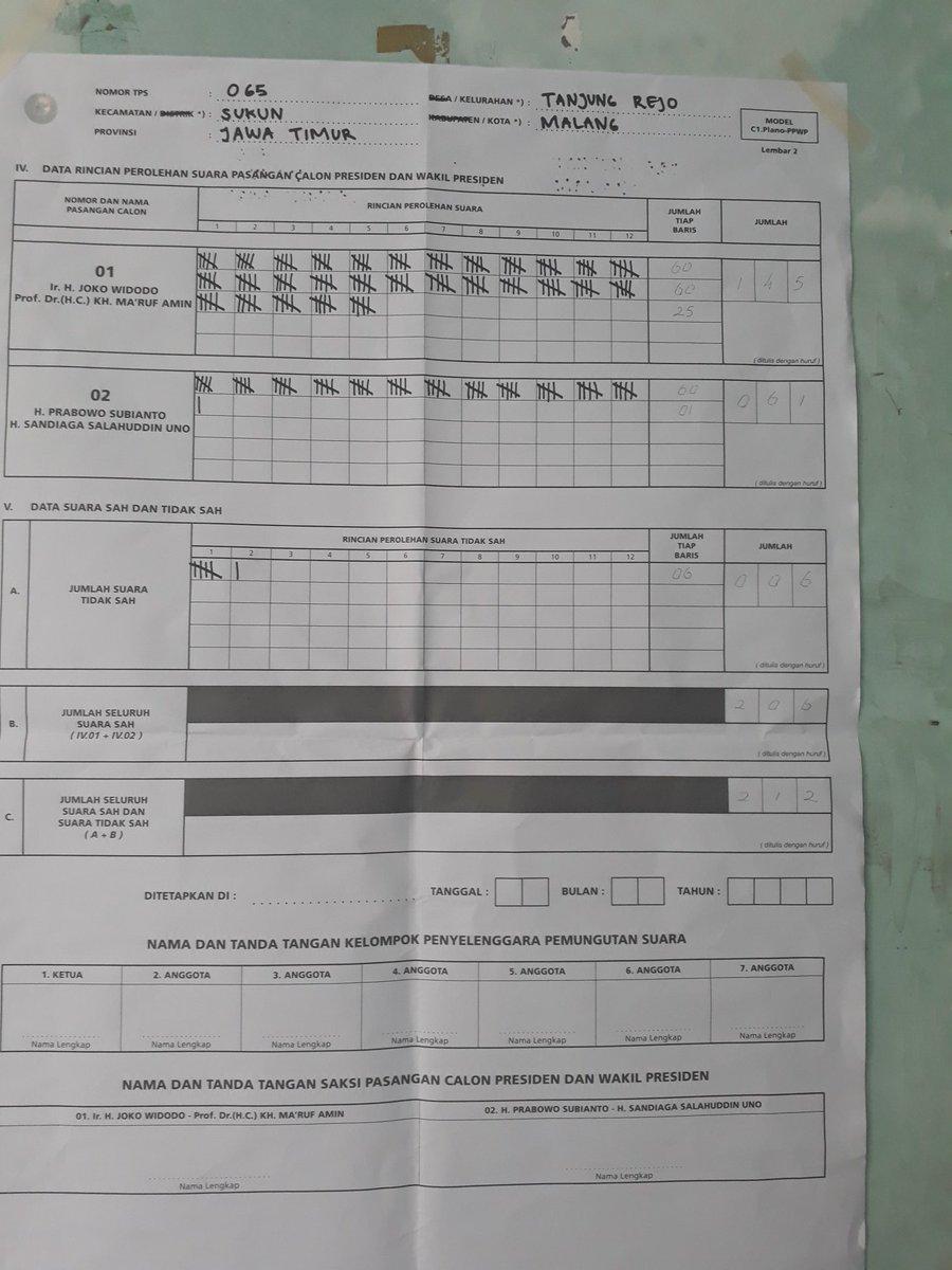 @PartaiSocmed Tanjungrejo, Sukun, Malang TPS 65 145/61/6 #JokoWinElection
