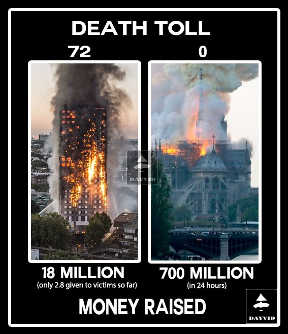 #NotreDameCathedralFire #Grenfell