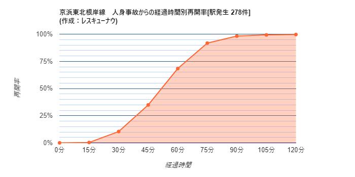 画像,【京浜東北根岸線】21:35頃、秋葉原駅で人身事故が発生し、運転を見合わせています。統計から推測される再開時刻は22:28±18分です。 https://t.c…