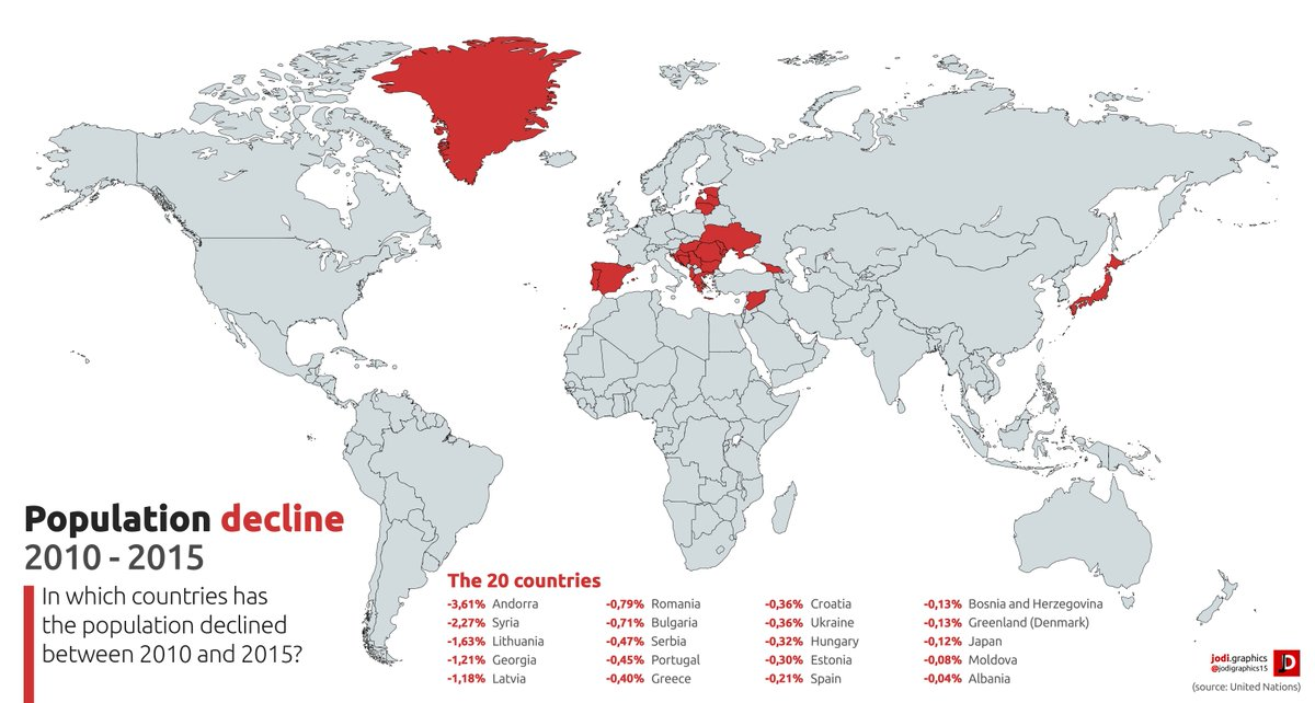 """OnlMaps בטוויטר: """"Countries with population decline, 2010-2015 #map #maps… """""""