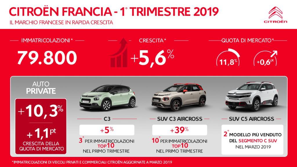 Citroën Italia's photo on Francia