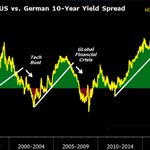 Image for the Tweet beginning: US 10-year yield falling as