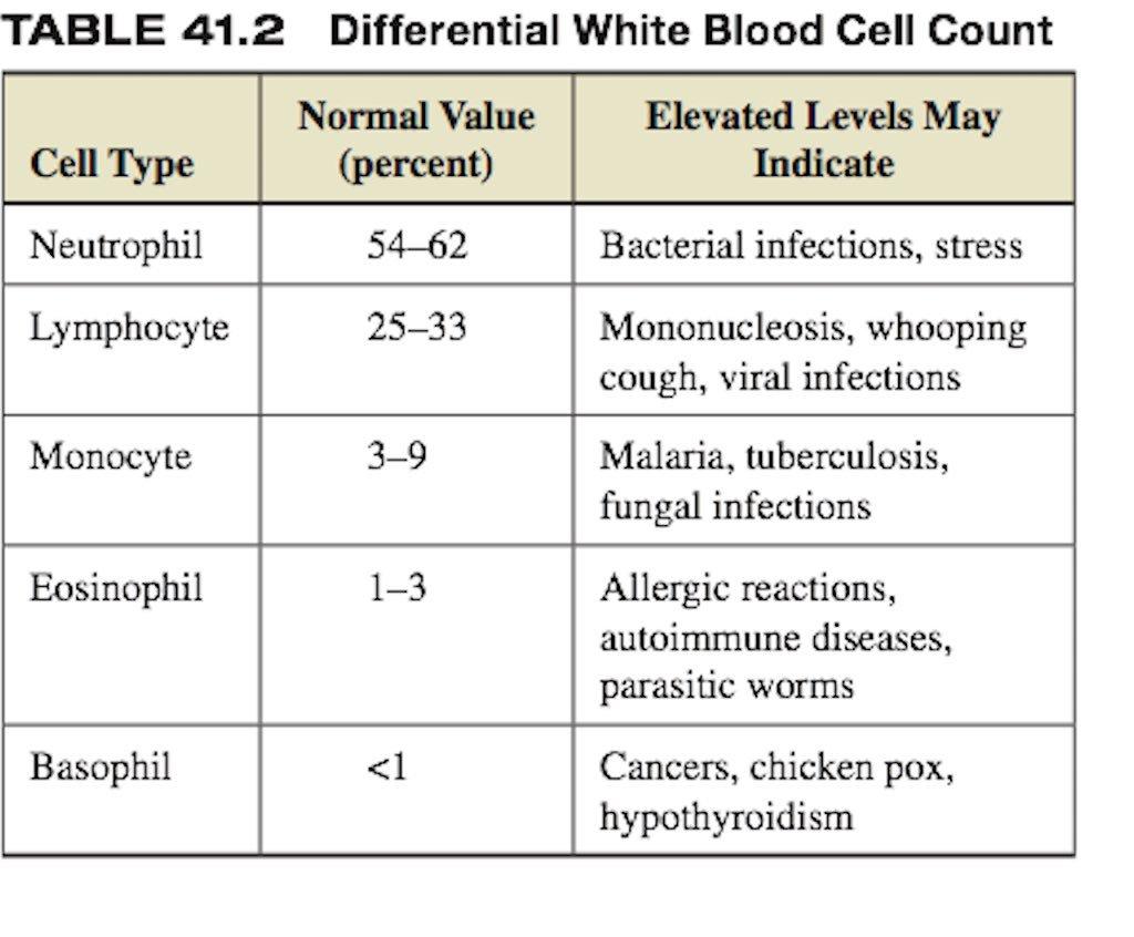 عد خلايا الدم الحمراء Red Blood Cells Count R B C Count لهذا الفحص اهمية طبية كبيرة اذ يساعد في تشخيص العديد من الامراض ويعد احد الفحوصات المهمة Twitter Thread From Aisha Aish6a23