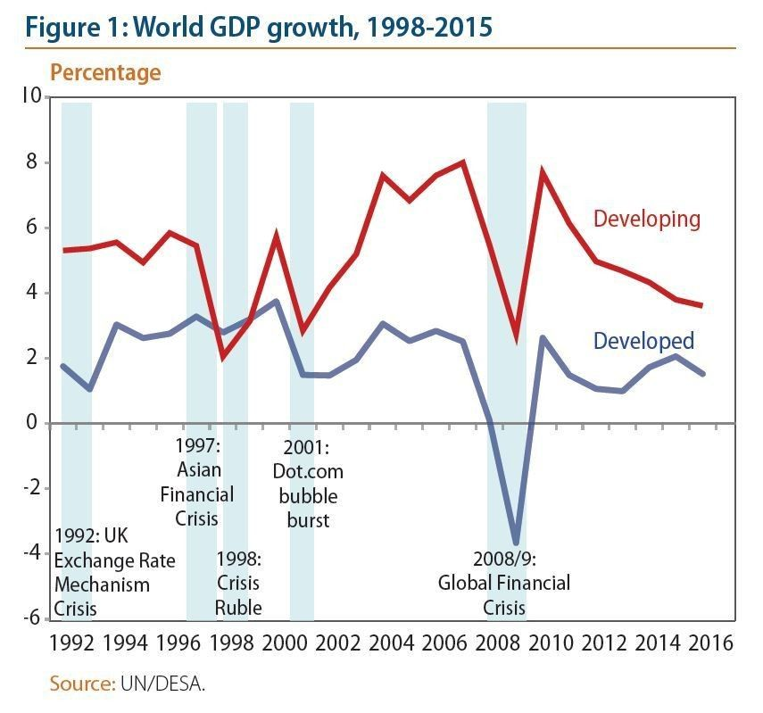 The next economic crisis could cause a global conflict. Here's why https://wef.ch/2T9bNgj  #economics