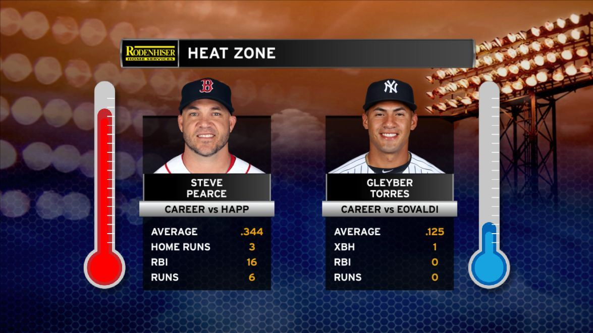 Steven Pearce has roped J.A. Happ over his career, while Gleyber Torres has not had much success against Nathan Eovaldi. See how the two stack up in the @rodenhiser Heat Zone!<br>http://pic.twitter.com/cUBoBspp0K
