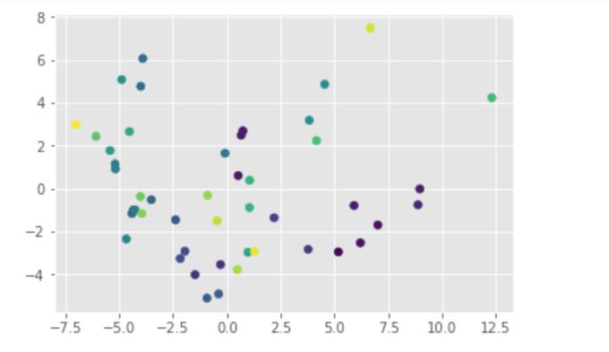 Popular tweets of pen - 1 - تحليلات تويتر الرسومية الخاصة بهوتويت