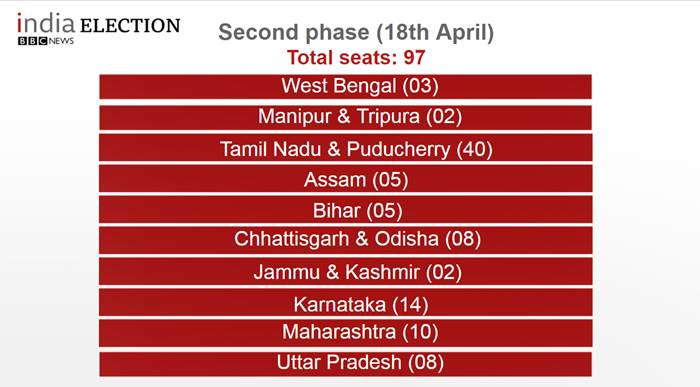 These are the states going to polls today. #IndiaElection2019