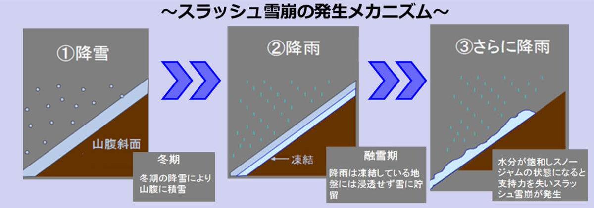 RT @mlit_fujisabo: スラッシュ雪崩とは、大量の水分を含んだ雪が流動する現象で、流れ下る途中で土砂を巻き込みながら土石流となることもあります。 富士山では雪代(ゆきしろ)とも呼ばれ、古くから恐れられています。 https://t.co/0zZPkMsnIu