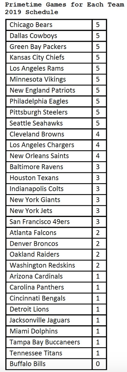 Only 1 NFL Team Doesn't Have A Primetime Game In 2019