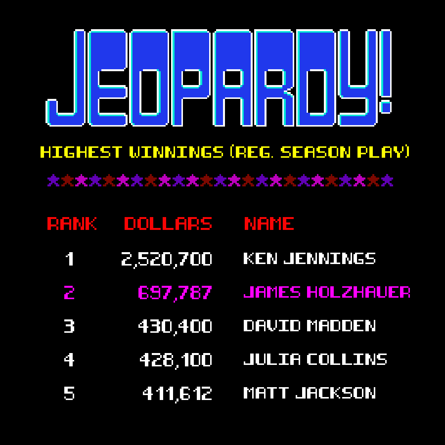 JEOPARDY!*: Champion Smashes Record – HOT 91 7 FM