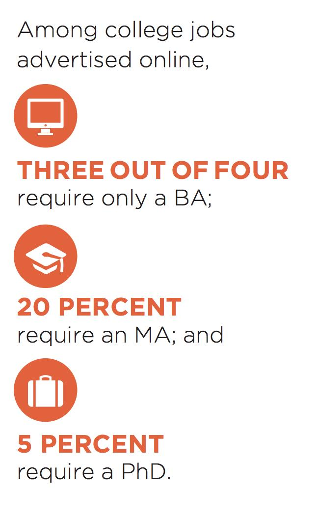 test Twitter Media - Among college jobs advertised online, 3 out of 4 require only a bachelor's degree. Learn more: https://t.co/jQ0qJuCYL7 #CEWemployment https://t.co/uLOYth27cX