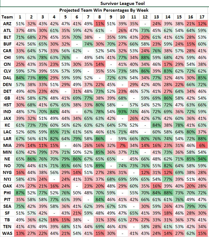 ESPN reveals win probability for each Buffalo Bills game