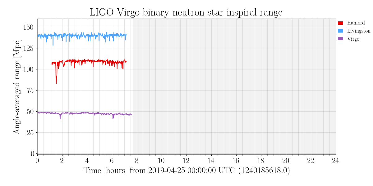 @di_goldene_pave @LIGOLA @ego_virgo Here is the up-to-date BNS distances for all three detectors: gw-openscience.org/detector_statu… @LIGO can see beyond 100 Mpc consistently, but @ego_virgo should only be able to see to ~50 Mpc. But we now know that it was sub threshold for Virgo, so that should explain the difference