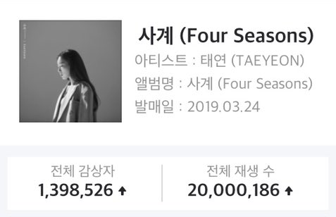 Four Seasons hit 20M streams on Genie (2nd largest Korean music chart)!!  #Taeyeon #태연 #사계 #FourSeasons<br>http://pic.twitter.com/O1Bs4RlvcK