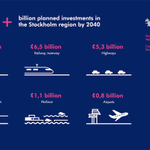 #Stockholm is growing fast. The planned #construction projects within the region show a total investment volume of €111 billion until the year 2040. More here: https://t.co/On88UKIlNh #proptech #infrastructure